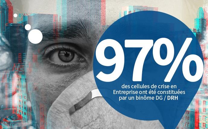 97% des cellules de crise en Entreprise ont été constituées par un binôme DG / DRH