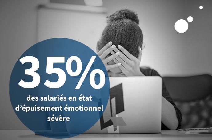 RPS : 35% des salariés en état d'épuisement émotionnel sévère !